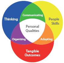 psychologica model